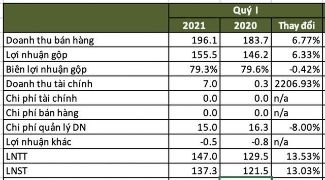 Kinh doanh một vốn bốn lời, 1 công ty hàng không tại Tân Sơn Nhất lập kỷ lục lợi nhuận mới bất chấp Covid  - Ảnh 1.