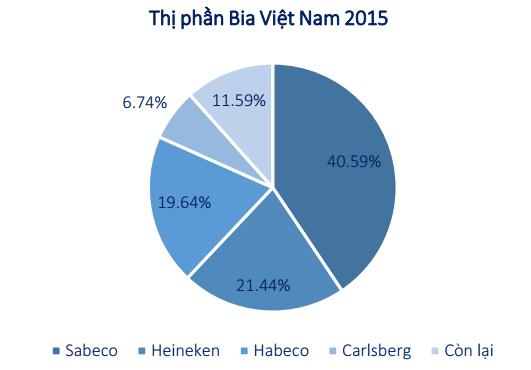 Nguồn: Hiệp hội Bia - Rượu - NGK Việt Nam, BSC