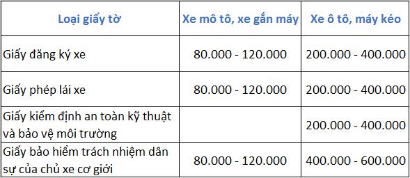 Chi tiết các mức phạt với 4 loại giấy tờ bắt buộc phải có khi tham gia giao thông