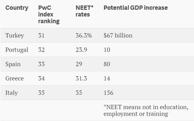 Top 5 nước cuối bảng YWI vởi tỷ lệ Neet rates và khả năng tăng GDP (tỷ USD) nếu đạt được mức 10% như Đức.