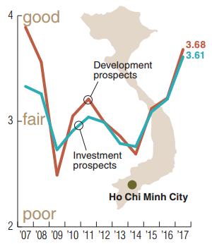 Đánh giá viễn cảnh đầu tư và phát triển bất động sản tại thành phố Hồ Chí Minh qua các năm