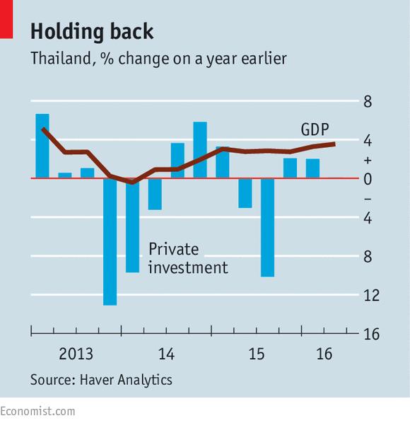 Tăng trưởng GDP và đầu tư tư nhân tại Thái Lan so với cùng kỳ năm trước (%)