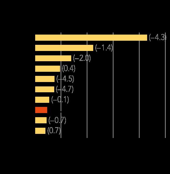 Việt Nam đứng đầu thế giới về tốc độ tăng trưởng sản lượng bia (triệu KL)