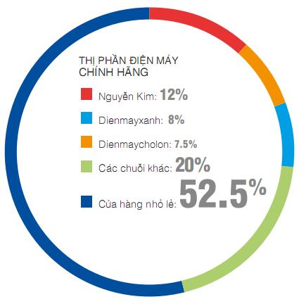 Nguyễn Kim đuổi TGDĐ ra khỏi BigC: Nhà vua trở lại có lợi hại gấp 2? - Ảnh 2.