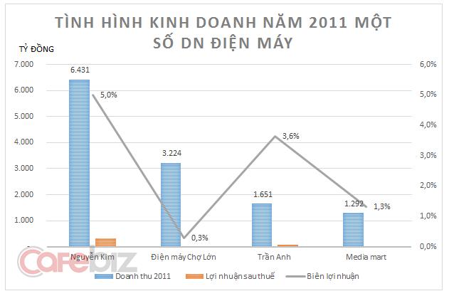 Nguyễn Kim đuổi TGDĐ ra khỏi BigC: Nhà vua trở lại có lợi hại gấp 2? - Ảnh 1.