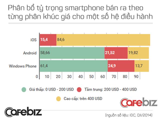 Apple không tham gia vào phân khúc giá rẻ.