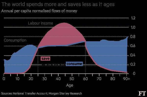 Mọi người chi tiêu (đường xanh) càng nhiều khi về già trong khi thu nhập (đường đỏ) lại chỉ cao nhất trong độ tuổi lao động.