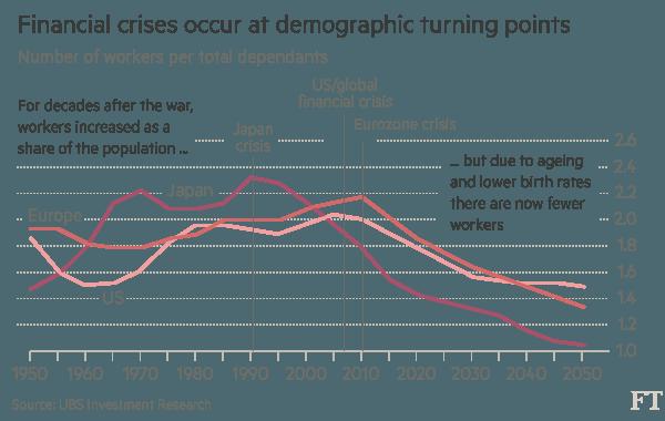 Tỷ lệ lực lượng lao động trên số người phụ thuộc trong dân số Mỹ, Nhật Bản và Châu Âu sẽ giảm dần.