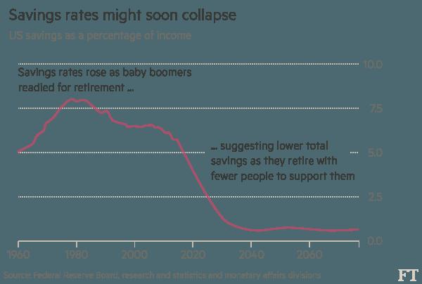 Tỷ lệ tiết liệm trên tổng thu nhập của người dân Mỹ dự kiến sẽ giảm mạnh trong tương lai.