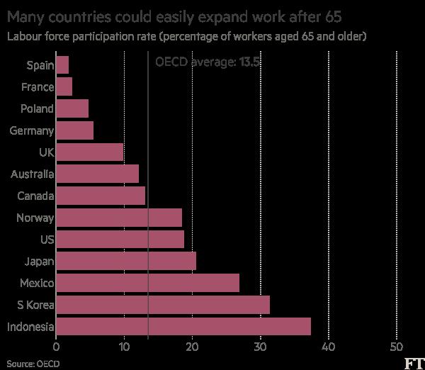 Tỷ lệ lao động sau 65 tuổi trên tổng số tại một số nước và mức bình quân của OECD.