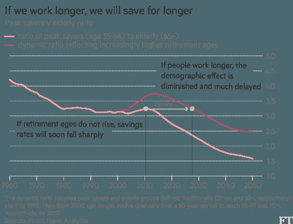 Nếu người lao động nghỉ hưu sớm (đỏ nhạt) thì họ sẽ tiết kiệm được ít hơn so với người tiếp tục làm sau nghỉ hưu (đỏ đậm)