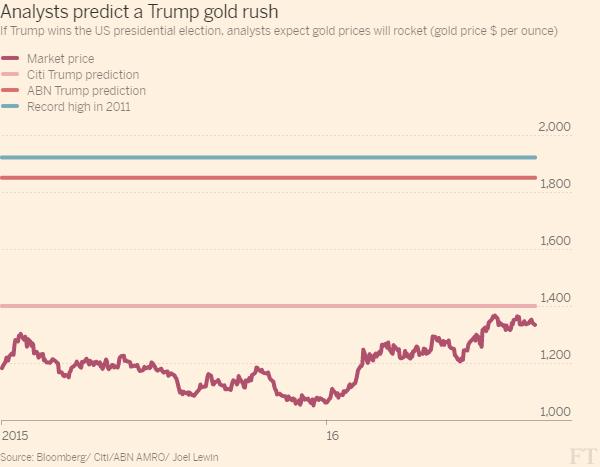 Giá vàng thực tế, dự đoán giá vàng của Citi và ABN nếu trump thành tổng thống, mức giá vàng cao lịch sử năm 2011 (USD/ounce)