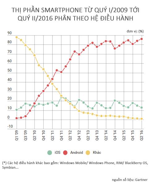 Cuộc đua thị phần smartphone toàn cầu chỉ còn là cuộc đua song mã giữa Android và iOS.