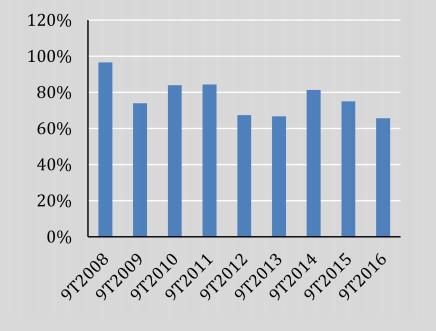 Tỷ lệ thu ngân sách/dự toán 9 tháng các năm vừa qua. Nguồn: VEPR/Tổng cục Thống kê.