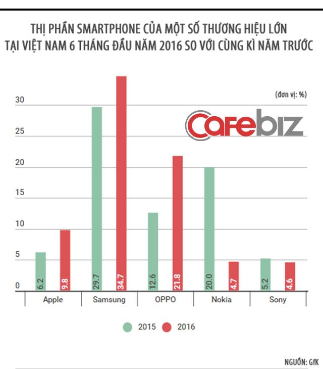 OPPO có mức tăng trưởng thị phần ấn tượng hơn so với ông lớn Samsung tại Việt Nam.