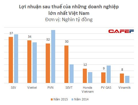 Tổng lợi nhuận của 2 công ty Samsung bằng tổng lợi nhuận của 2 tập đoàn lớn nhất nước là PVN và Viettel
