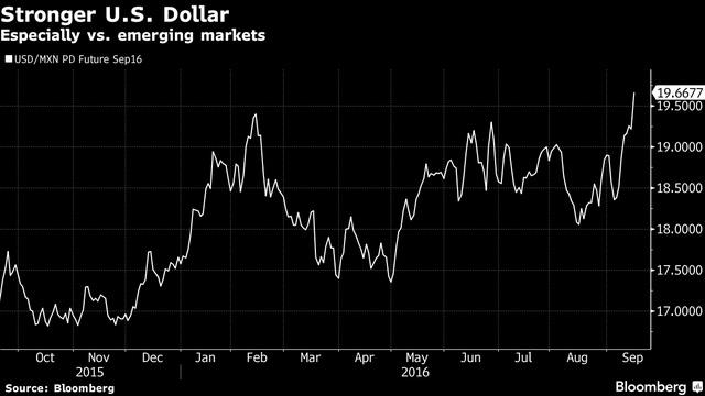 Diễn biến đồng USD so với peso Mexico