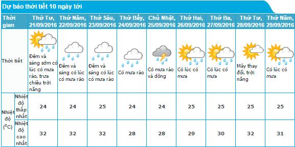 Thời tiết Hà Nội trong 10 ngày tới. Nguồn: Trung tâm dư báo khí tượng thủy văn trung ương.
