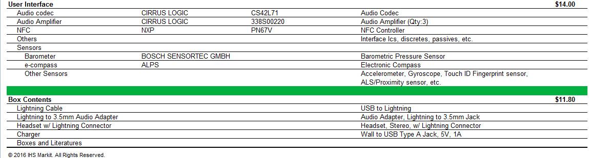 Bảng tham khảo chi tiết giá từng linh kiện của chiếc iPhone 7, nguồn IHS Markit