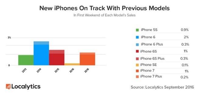 Số lượng iPhone 7 được kích hoạt chỉ ngang iPhone 6s