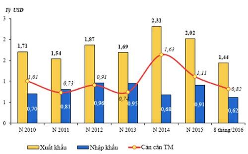 Quan hệ kinh tế Việt Nam - Philippines tăng giảm thất thường - Nguồn: Tổng cục Hải quan.