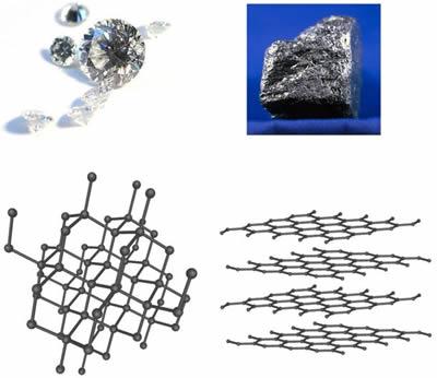 Kim cương và than đều có cấu tạo từ các bon, nhưng cấu trúc của kim cương bền vững hơn.