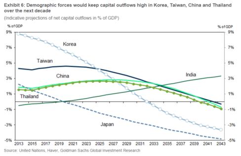 Tình trạng lão hóa dân số sẽ khiến dòng vốn chạy khỏi Châu Á (%GDP)