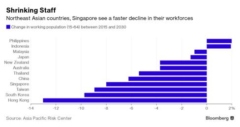 Lực lượng lao động của các nước Châu Á sẽ giảm trong khoảng 2015-2030 (%)