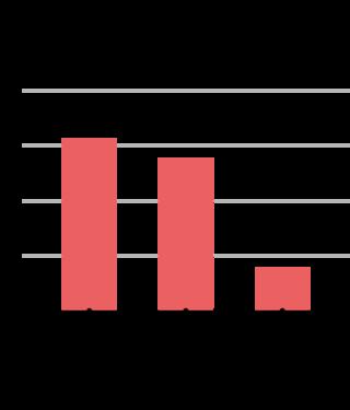 tỷ lệ người trong độ tuổi 18-64 đã và đang khởi nghiệp tại 3 nền kinh tế lớn nhất thế giới (%)