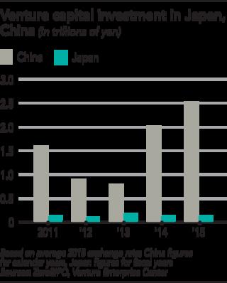 Tổng số vốn đầu tư mạo hiểm vào startup của Nhật bản và Trung Quốc (Nghìn tỷ Yên)