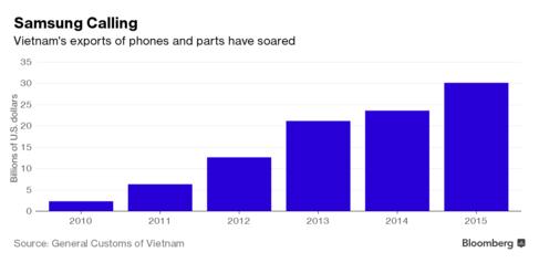 Kim ngạch xuất khẩu điện thoại và linh kiện điện thoại của Việt Nam (Tỷ USD)