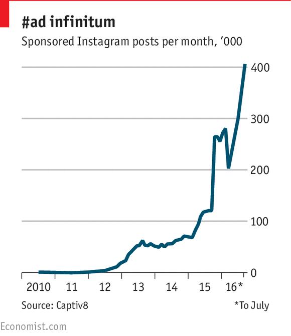 Số bài đăng quảng váo trên Instagram bình quân hàng tháng đang tăng chóng mặt (nghìn)
