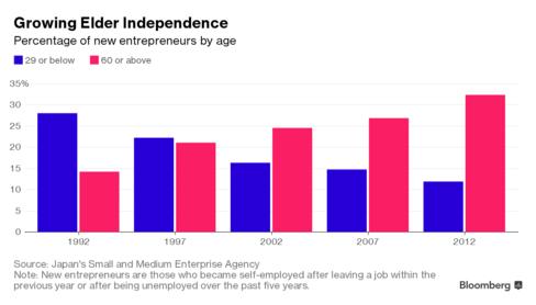 Tỷ lệ doanh nhân mới khởi nghiệp xếp theo độ tuổi tại Nhật (%)