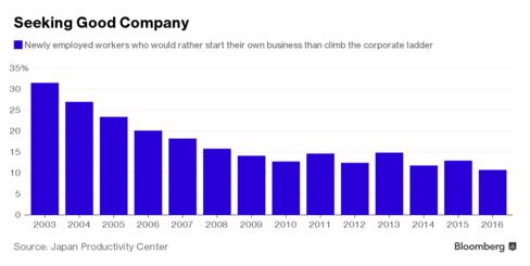 Tỷ lệ thanh niên Nhật muốn khởi nghiệp hơn là làm công đang ngày càng giảm.
