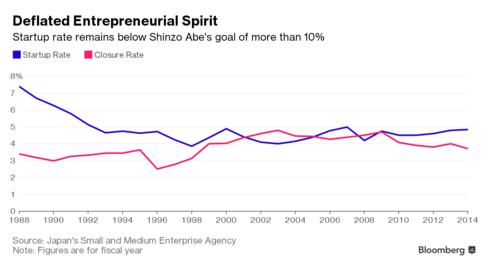 Tỷ lệ Startup tại Nhật luôn ở mức dưới 10% bất chấp những nỗ lực của Thủ tướng Abe.