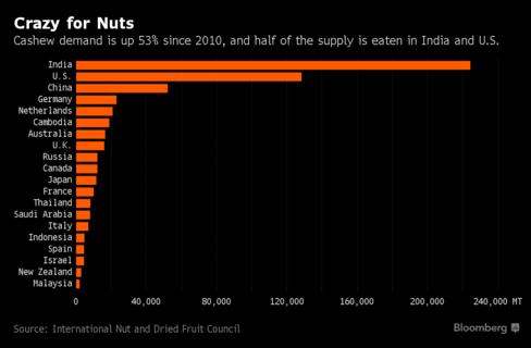 Cả thế giới đang phát cuồng vì sản phẩm mà Việt Nam là nước xuất khẩu hàng đầu thế giới - Ảnh 1.