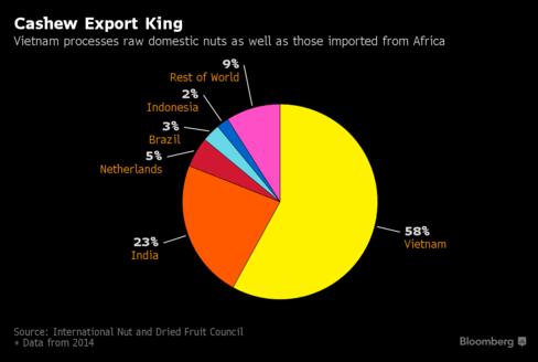 Cả thế giới đang phát cuồng vì sản phẩm mà Việt Nam là nước xuất khẩu hàng đầu thế giới - Ảnh 2.