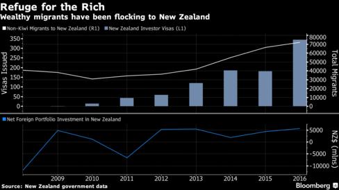 Số dân nhập cư không visa (R1) và có visa (L1) đến New Zealand. Số tiền đầu tư nước ngoài vào nước này (triệu đô la new Zealand)