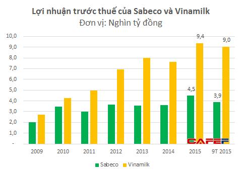 Lợi nhuận 9 tháng của Sabeco và Vinamilk đều xấp xỉ với nhuận đạt được trong cả năm 2015