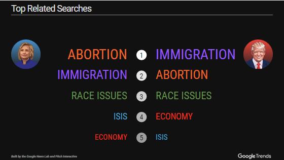 5 chủ đề được tìm kiếm nhiều nhất có liên quan đến hai ứng cử viên Tổng thống Mỹ trên Google