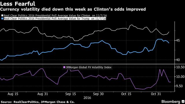 Xác suất bà Clinton chiến thắng tăng lên đồng nghĩa với mức độ biến động trên thị trường tiền tệ giảm xuống. (Nguồn: Bloomberg)