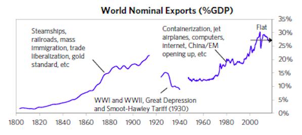 Xuất khẩu chững lại (%GDP)