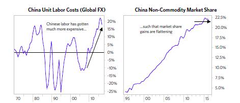 Giá lao động tại Trung Quốc đã không còn rẻ như trước