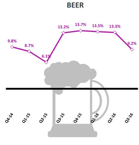 Tăng trưởng bia Việt Nam. Nguồn: Nielsen
