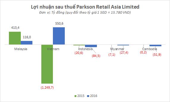 Kết quả kinh doanh Parkson tại 5 nước trong khu vực năm 2015 và 2016