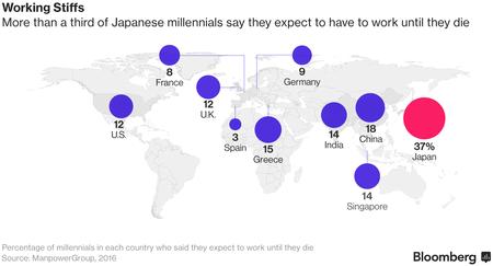 Hơn 1/3 số giới trẻ Nhật Bản cho biết họ sẽ phải làm việc đến chết.