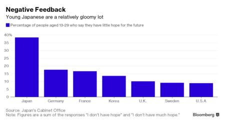 Gần 40% số thanh thiếu niên Nhật bi quan về tương lai