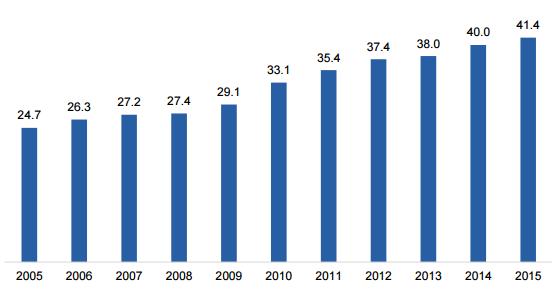 Lượng bia tiêu thụ theo đầu người tại Việt Nam trong các năm qua (lít). Nguồn: Canadean.
