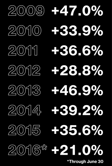 Tỷ suất lợi nhuận thường niên của Renaissance