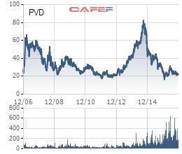 PVD đang tiến về vùng giá thấp nhất từ khi niêm yết
